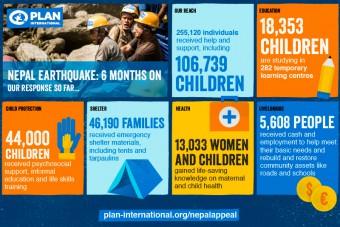 Nepal zes maanden na de aardbeving